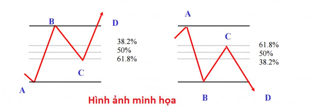 Giao dịch với Fibonacci