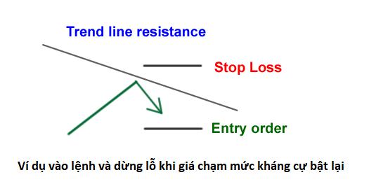 Cách giao dịch với support and resistance (Hỗ trợ và kháng cự)