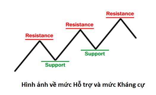 Mức Hỗ trợ (Support) và Mức kháng cự (Resistance) trong Forex