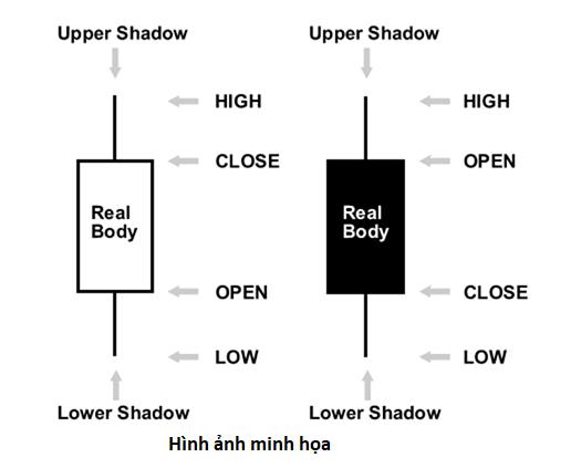 Giới thiệu về mô hình Nến Nhật Bản