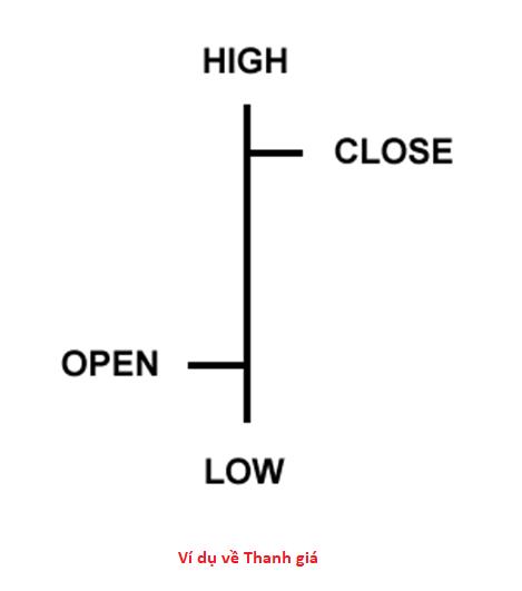 Ba loại biểu đồ Forex và cách đọc từng loại biểu đồ