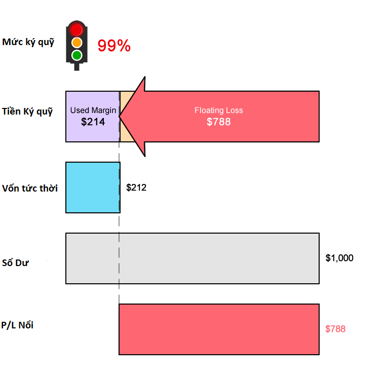 Giao dịch với Mức gọi ký quỹ là 100% Và không có Mức bị dừng giao dịch riêng biệtGiao dịch với Mức gọi ký quỹ là 100% Và không có Mức bị dừng giao dịch riêng biệt