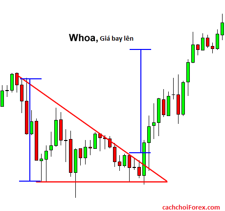Cách giao dịch bằng mô hình biểu đồ tam giác trong Forex