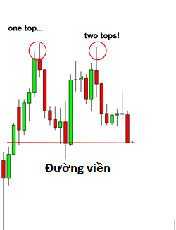 Cách giao dịch bằng biểu đồ Double Tops và Double Bottoms
