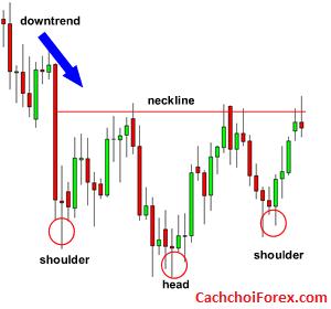 Cách giao dịch bằng mô hình biểu đồ The Head và Shoulders