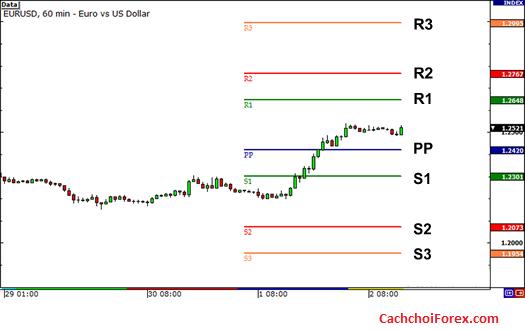 Điểm Pivot trong thị trường Forex