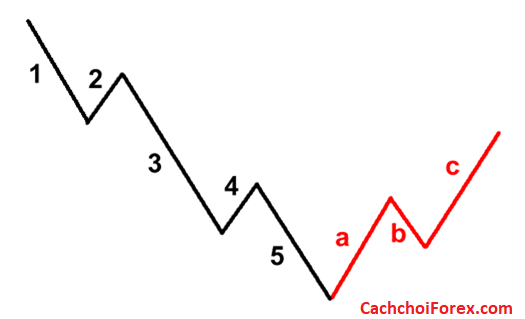 Mô hình sóng điều chỉnh ABC