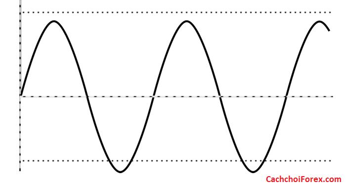 Cách sử dụng dao động để báo hiệu sự kết thúc của một xu hướng