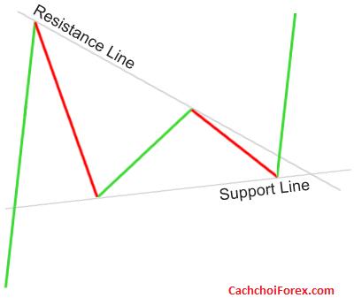 Giao dịch với mô hình biểu đồ cờ hiệu trong forex(Pennants)