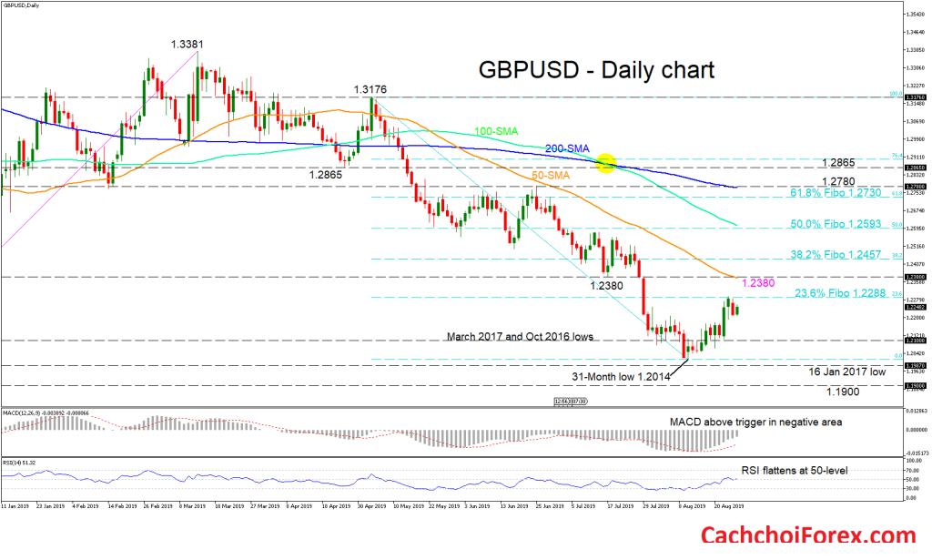 Phân tích kỹ thuật (27/8/2019): GBPUSD đã phá vỡ Fibonacci 23.6% tiếp tục di chuyển theo thị trường giảm giá