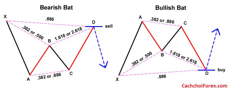 Giao dịch Forex bằng mô hình biểu đồ Gartley