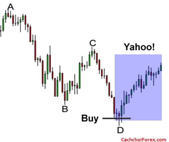 Các bước để giao dịch mô hình giá Harmonic