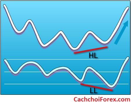 Giao dịch với phân kỳ ẩn (Hidden Divergence)v