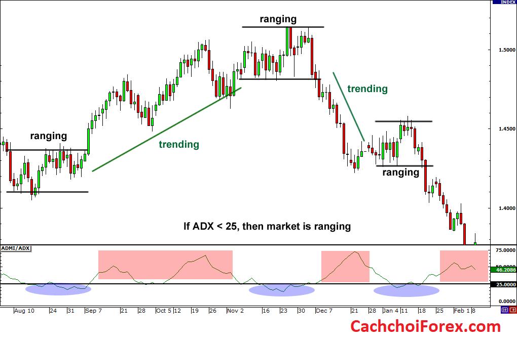 Thị trường giới hạn phạm vi trong Forex