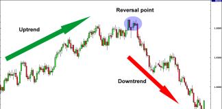 Xu hướng thoái lui hoặc đảo chiều trong thị trường Forex