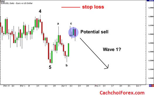 Cách giao dịch Forex bằng sóng Elliottv