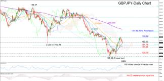 Phân tích kỹ thuật (26/09/2019): tỷ giá GBPJPY nghiêng về xu hướng giảm, thị trường giảm giá có thể chờ dưới mức 130.68