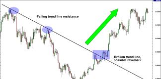 Cách nhận biết xu hướng đảo ngược trong thị trường Forex