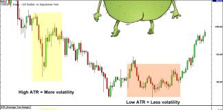 Cách đo lường sự biến động trong thị trường Forex
