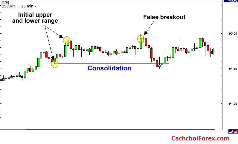 Các loại phá vỡ giao dịch trong thị trường Forex