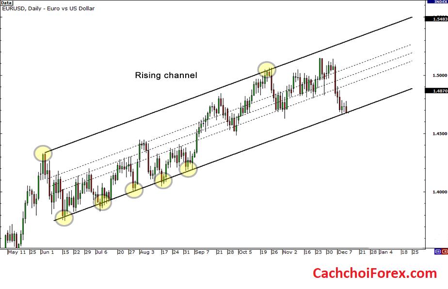 Phá vỡ giao dịch (Trade Breakouts) bằng cách sử dụng đường xu hướng, kênh và mô hình tam giác