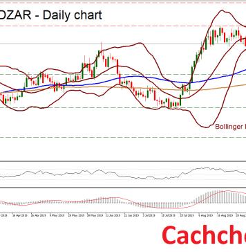Phân tích kỹ thuật (07/10/2019): tỷ giá USDZAR vẫn trong xu hướng tăng, nhưng cần vượt lên trên mức 15.50 để xác nhận
