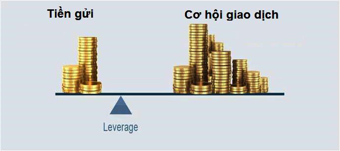Những rủi ro đầu tư forex bạn cần biết