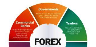 Sàn Forex rút tiền nhanh nhất tại Việt Nam