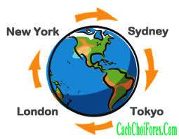 thời gian giao dịch Forex