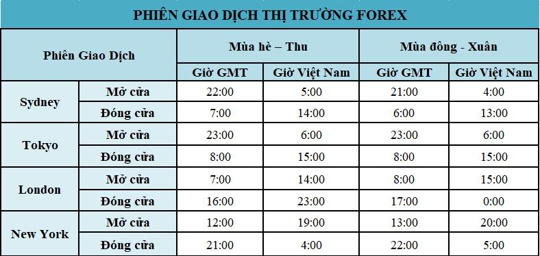 Các phiên giao dịch thị trường Forex theo giờ Việt Nam