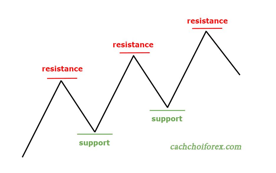 Ví dụ về mức kháng cự và hỗ trợ