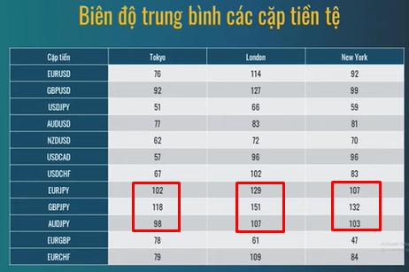 Biên độ trung bình của các cặp tiền tệ