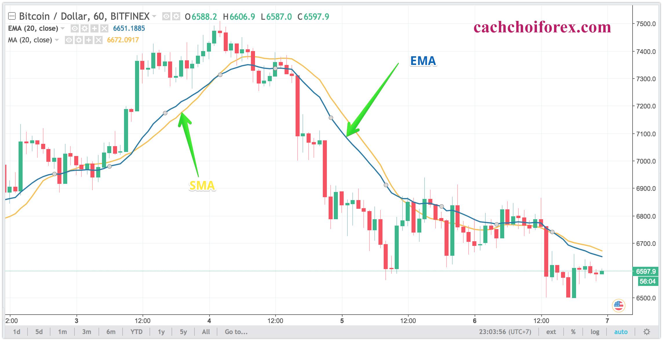 Đường EMA là gì?